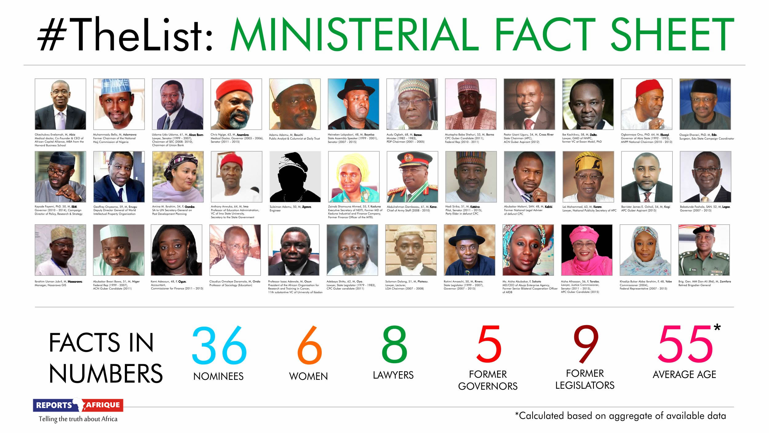 the-complete-ministerial-list